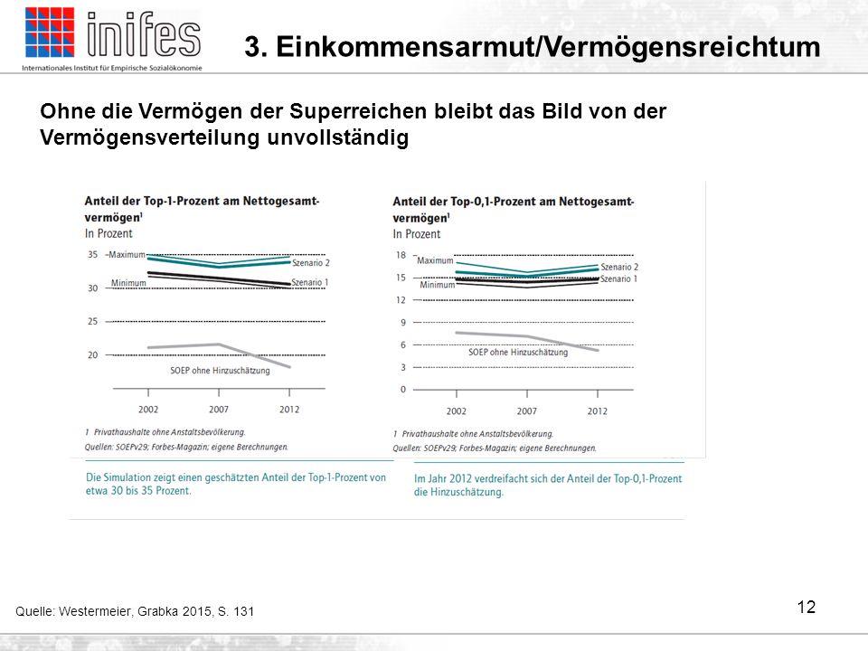 Quelle: Westermeier, Grabka 2015, S. 131 Ohne die Vermögen der Superreichen bleibt das Bild von der Vermögensverteilung unvollständig 12 3. Einkommens
