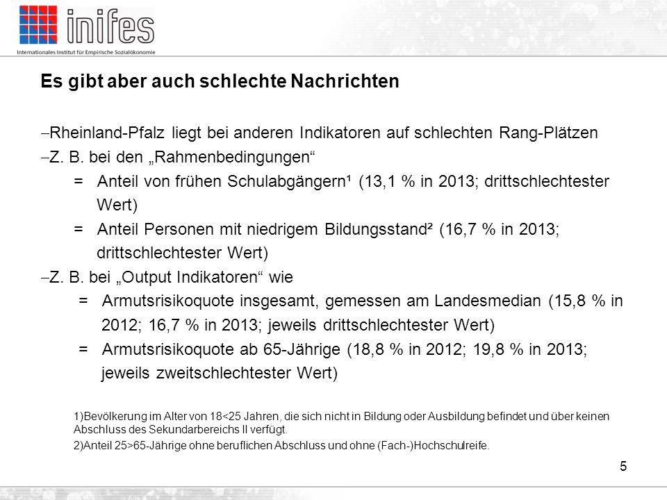 """Es gibt aber auch schlechte Nachrichten  Rheinland-Pfalz liegt bei anderen Indikatoren auf schlechten Rang-Plätzen  Z. B. bei den """"Rahmenbedingungen"""