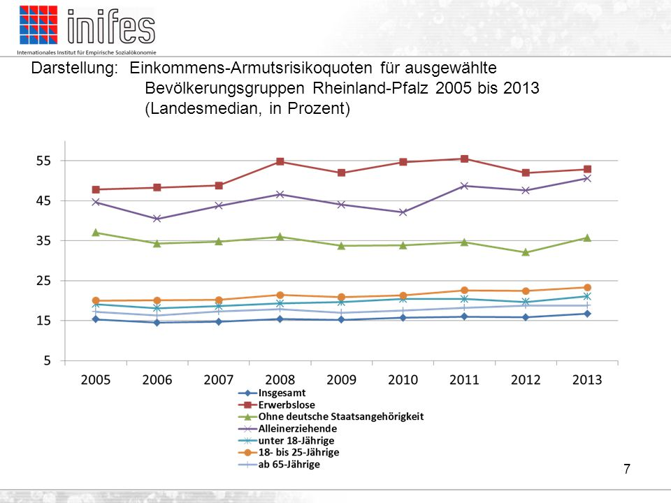 7 Darstellung: Einkommens-Armutsrisikoquoten für ausgewählte Bevölkerungsgruppen Rheinland-Pfalz 2005 bis 2013 (Landesmedian, in Prozent)