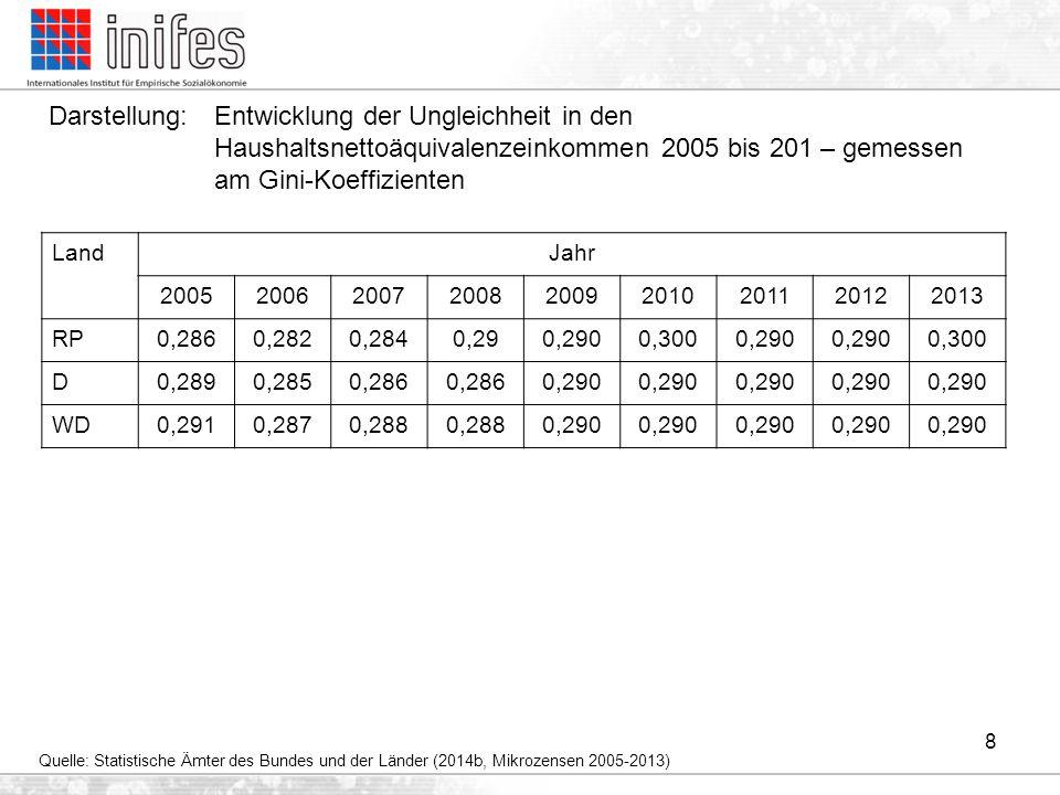 Darstellung: Entwicklung der Ungleichheit in den Haushaltsnettoäquivalenzeinkommen 2005 bis 201 – gemessen am Gini-Koeffizienten 8 Quelle: Statistisch