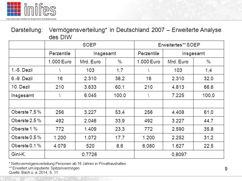 Darstellung: Vermögensverteilung* in Deutschland 2007 – Erweiterte Analyse des DIW 9 * Nettovermögensverteilung Personen ab 16 Jahren in Privathaushal
