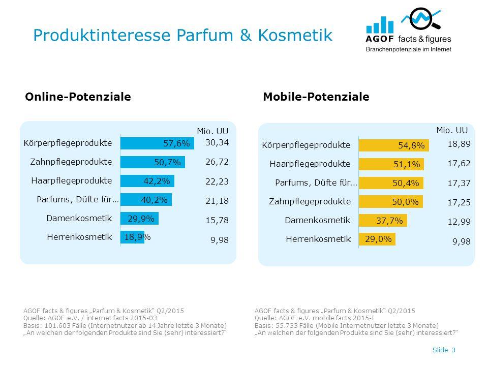 "Produktinteresse Parfum & Kosmetik Slide 3 Online-PotenzialeMobile-Potenziale AGOF facts & figures ""Parfum & Kosmetik Q2/2015 Quelle: AGOF e.V."