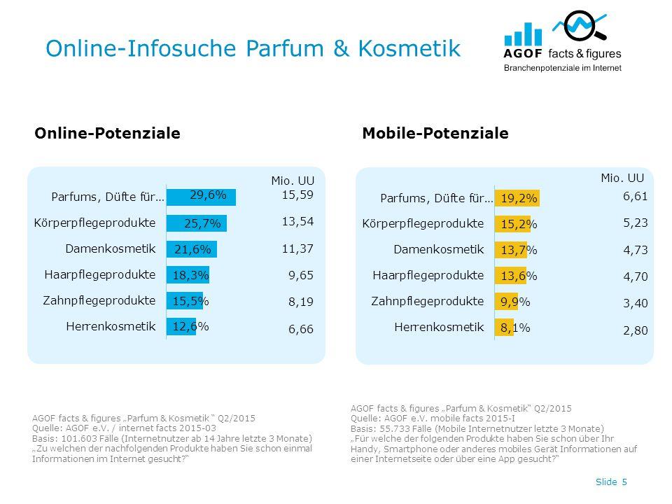 """Online-Infosuche Parfum & Kosmetik Slide 5 Online-PotenzialeMobile-Potenziale AGOF facts & figures """"Parfum & Kosmetik Q2/2015 Quelle: AGOF e.V."""