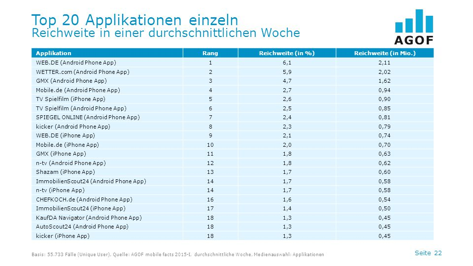 Seite 22 Top 20 Applikationen einzeln Reichweite in einer durchschnittlichen Woche Basis: 55.733 Fälle (Unique User), Quelle: AGOF mobile facts 2015-I, durchschnittliche Woche, Medienauswahl: Applikationen ApplikationRangReichweite (in %)Reichweite (in Mio.) WEB.DE (Android Phone App)16,12,11 WETTER.com (Android Phone App)25,92,02 GMX (Android Phone App)34,71,62 Mobile.de (Android Phone App)42,70,94 TV Spielfilm (iPhone App)52,60,90 TV Spielfilm (Android Phone App)62,50,85 SPIEGEL ONLINE (Android Phone App)72,40,81 kicker (Android Phone App)82,30,79 WEB.DE (iPhone App)92,10,74 Mobile.de (iPhone App)102,00,70 GMX (iPhone App)111,80,63 n-tv (Android Phone App)121,80,62 Shazam (iPhone App)131,70,60 ImmobilienScout24 (Android Phone App)141,70,58 n-tv (iPhone App)141,70,58 CHEFKOCH.de (Android Phone App)161,60,54 ImmobilienScout24 (iPhone App)171,40,50 KaufDA Navigator (Android Phone App)181,30,45 AutoScout24 (Android Phone App)181,30,45 kicker (iPhone App)181,30,45