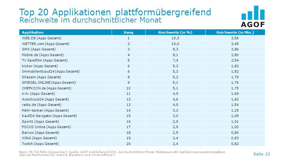 Seite 23 Top 20 Applikationen plattformübergreifend Reichweite im durchschnittlicher Monat Basis: 55.733 Fälle (Unique User), Quelle: AGOF mobile fact