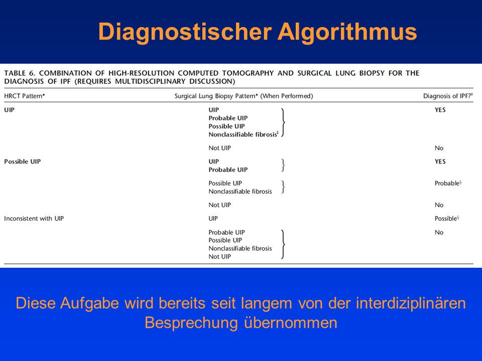 Diese Aufgabe wird bereits seit langem von der interdiziplinären Besprechung übernommen Diagnostischer Algorithmus