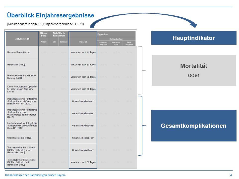 """4 Krankenhäuser der Barmherzigen Brüder Bayern Überblick Einjahresergebnisse (Kliniksbericht Kapitel 3 """"Einjahresergebnisse S."""