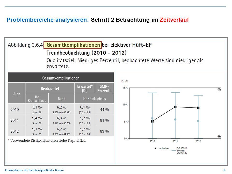 8 Krankenhäuser der Barmherzigen Brüder Bayern Problembereiche analysieren: Schritt 2 Betrachtung im Zeitverlauf