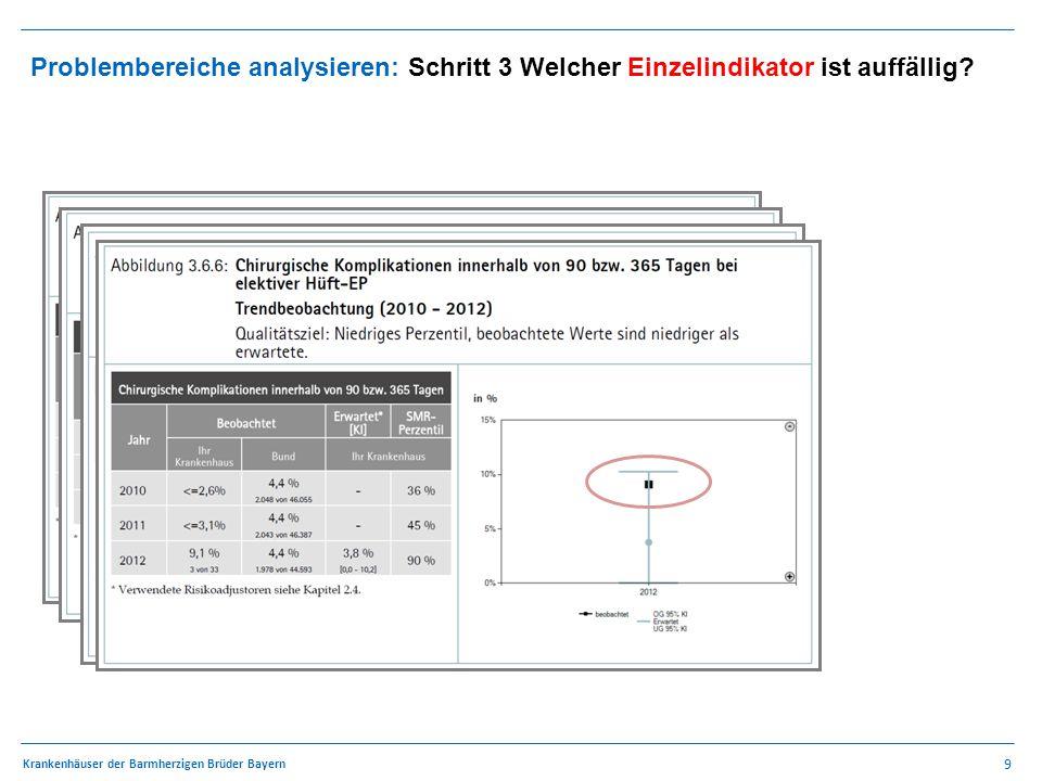 9 Krankenhäuser der Barmherzigen Brüder Bayern Problembereiche analysieren: Schritt 3 Welcher Einzelindikator ist auffällig