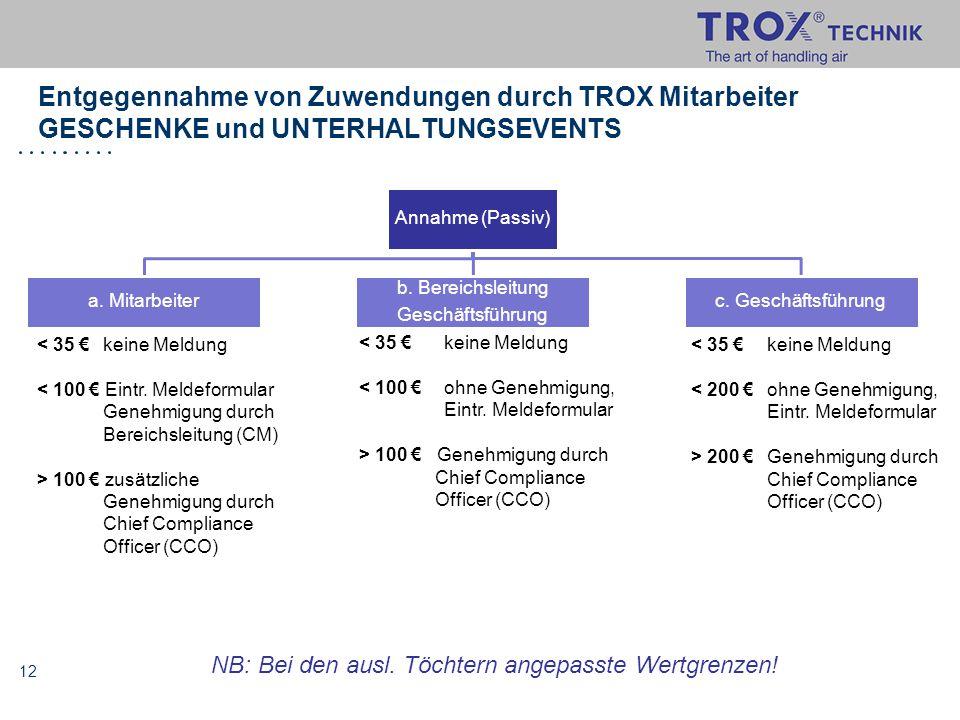 12 Entgegennahme von Zuwendungen durch TROX Mitarbeiter GESCHENKE und UNTERHALTUNGSEVENTS Annahme (Passiv) a. Mitarbeiter b. Bereichsleitung Geschäfts