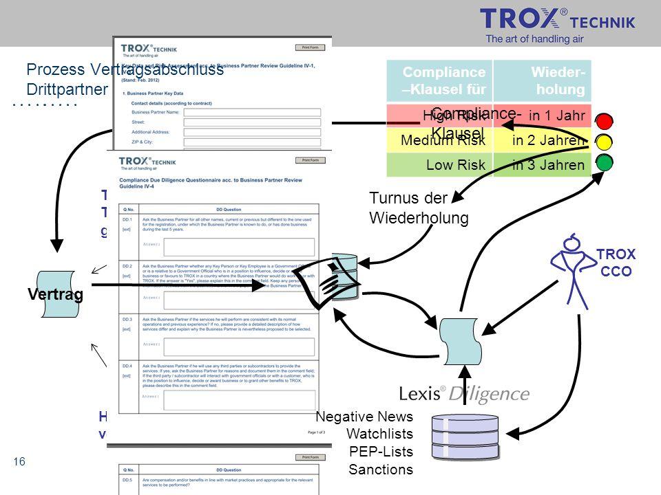 16 TROX Tochter- gesellschaft Handels- vertreter Vertrag Wieder- holung in 1 Jahr in 2 Jahren in 3 Jahren Compliance –Klausel für High Risk Medium Ris