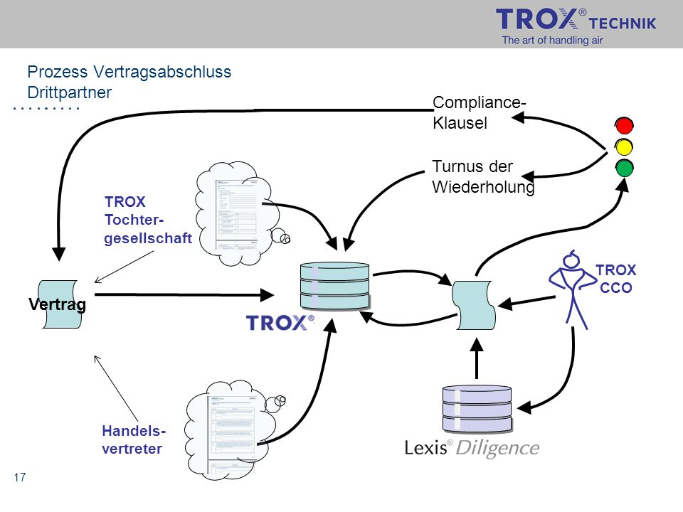 17 Prozess Vertragsabschluss Drittpartner TROX Tochter- gesellschaft Handels- vertreter Vertrag Compliance- Klausel TROX CCO Turnus der Wiederholung