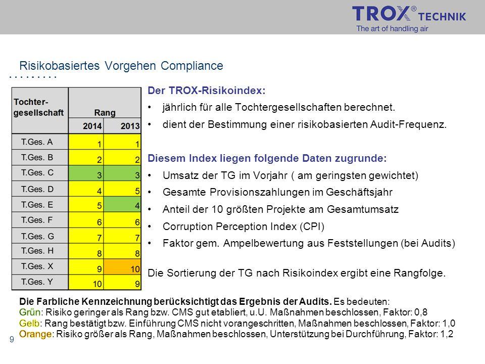 9 Risikobasiertes Vorgehen Compliance Der TROX-Risikoindex: jährlich für alle Tochtergesellschaften berechnet. dient der Bestimmung einer risikobasier