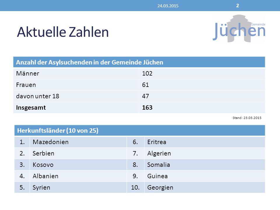 Aktuelle Zahlen Anzahl der Asylsuchenden in der Gemeinde Jüchen Männer102 Frauen61 davon unter 1847 Insgesamt163 24.03.2015 2 Herkunftsländer (10 von