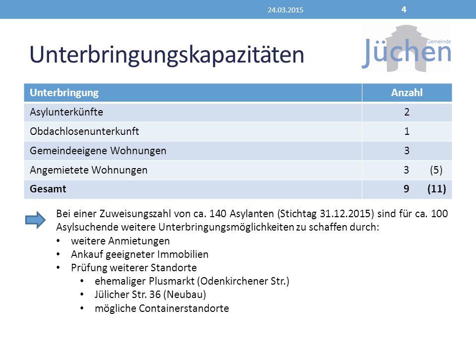 Unterbringungskapazitäten UnterbringungAnzahl Asylunterkünfte2 Obdachlosenunterkunft1 Gemeindeeigene Wohnungen3 Angemietete Wohnungen 3 (5) Gesamt 9 (