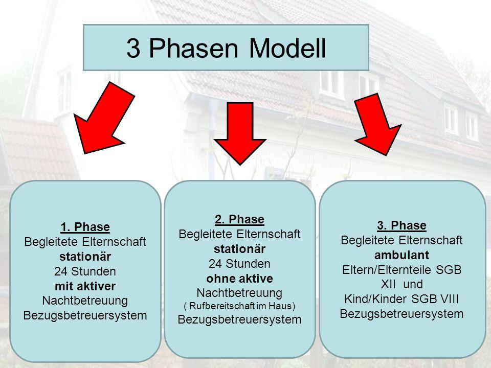 3 Phasen Modell 1. Phase Begleitete Elternschaft stationär 24 Stunden mit aktiver Nachtbetreuung Bezugsbetreuersystem 2. Phase Begleitete Elternschaft