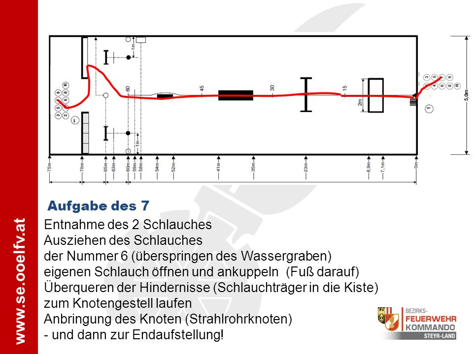 Aufgabe des 7 Entnahme des 2 Schlauches Ausziehen des Schlauches der Nummer 6 (überspringen des Wassergraben) eigenen Schlauch öffnen und ankuppeln (F