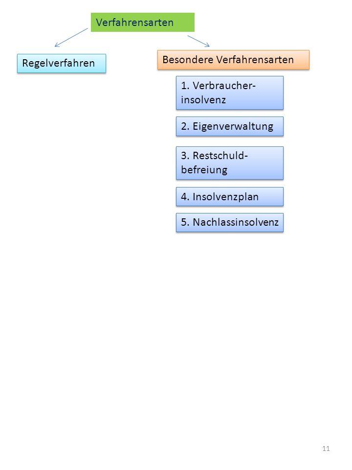 11 Verfahrensarten Regelverfahren Besondere Verfahrensarten 1. Verbraucher- insolvenz 2. Eigenverwaltung 3. Restschuld- befreiung 4. Insolvenzplan 5.