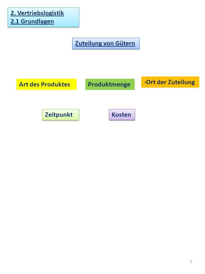 2 2. Vertriebslogistik 2.1 Grundlagen 2. Vertriebslogistik 2.1 Grundlagen Zuteilung von Gütern Art des ProduktesProduktmenge -Ort der Zuteilung Zeitpu