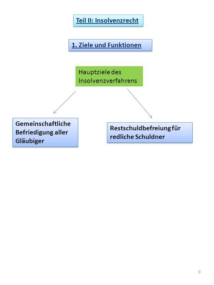 9 1. Ziele und Funktionen Hauptziele des Insolvenzverfahrens Gemeinschaftliche Befriedigung aller Gläubiger Restschuldbefreiung für redliche Schuldner