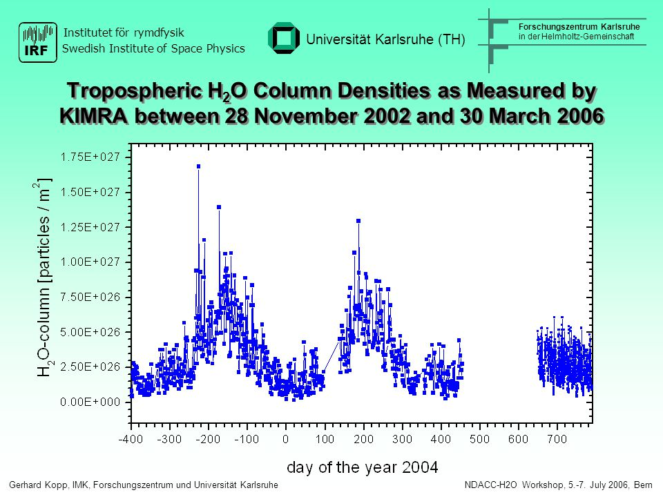 Tropospheric H 2 O Column Densities as Measured by KIMRA between 28 November 2002 and 30 March 2006 Gerhard Kopp, IMK, Forschungszentrum und Universität Karlsruhe NDACC-H2O Workshop, 5.-7.