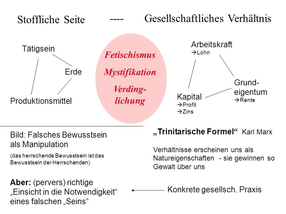 """Stoffliche Seite Erde Produktionsmittel Tätigsein Arbeitskraft  Lohn Kapital  Profit  Zins Grund- eigentum  Rente """"Trinitarische Formel"""" Karl Marx"""