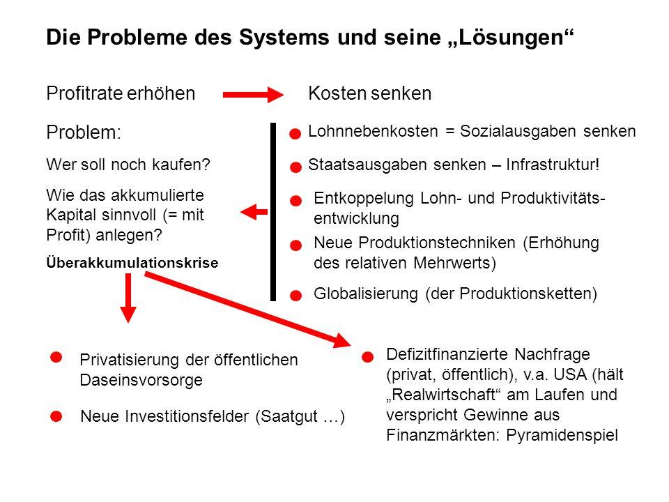 """Die Probleme des Systems und seine """"Lösungen"""" Profitrate erhöhenKosten senken Lohnnebenkosten = Sozialausgaben senken Staatsausgaben senken – Infrastr"""