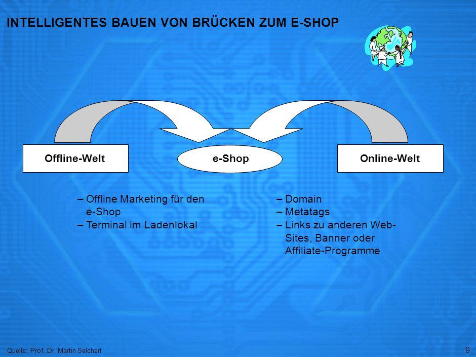 9 INTELLIGENTES BAUEN VON BRÜCKEN ZUM E-SHOP Quelle: Prof. Dr. Martin Selchert –Offline Marketing für den e-Shop –Terminal im Ladenlokal Offline-Welte