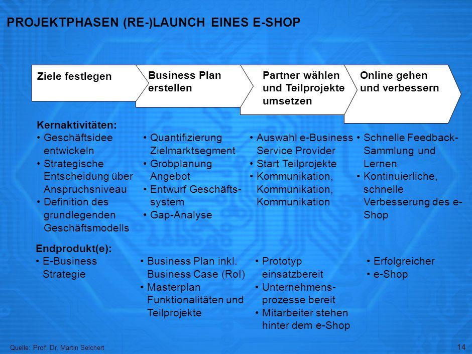 14 Erfolgreicher e-Shop Online gehen und verbessern Schnelle Feedback- Sammlung und Lernen Kontinuierliche, schnelle Verbesserung des e- Shop Prototyp einsatzbereit Unternehmens- prozesse bereit Mitarbeiter stehen hinter dem e-Shop Partner wählen und Teilprojekte umsetzen Auswahl e-Business Service Provider Start Teilprojekte Kommunikation, Kommunikation, Kommunikation PROJEKTPHASEN (RE-)LAUNCH EINES E-SHOP Business Plan inkl.
