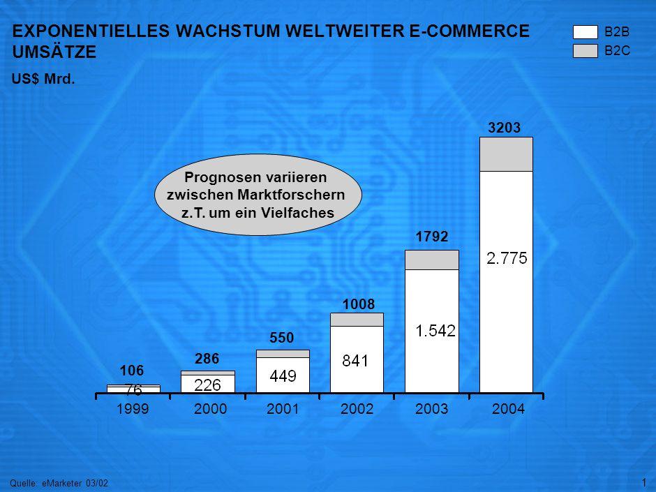 1 EXPONENTIELLES WACHSTUM WELTWEITER E-COMMERCE UMSÄTZE Quelle: eMarketer 03/02 US$ Mrd. 19992000200120032004 106 286 1008 1792 3203 B2B B2C Prognosen