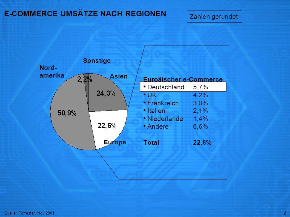 2 E-COMMERCE UMSÄTZE NACH REGIONEN Euroäischer e-Commerce Deutschland 5,7% UK 4,2% Frankreich3,0% Italien 2,1% Niederlande 1,4% Andere 6,6% Total 22,6% Nord- amerika Sonstige Zahlen gerundet Quelle: Forrester, Nov 2001 Asien Europa