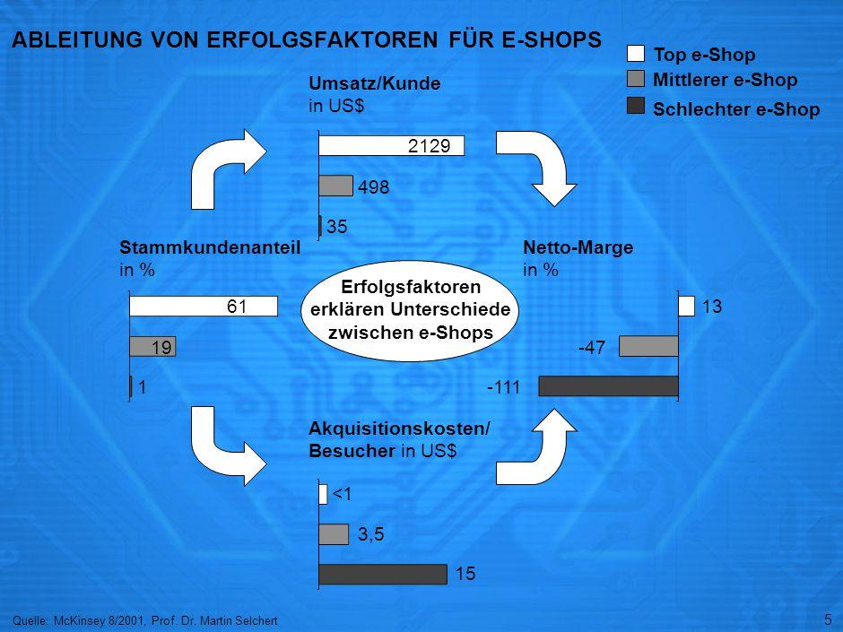 5 ABLEITUNG VON ERFOLGSFAKTOREN FÜR E-SHOPS Top e-Shop Mittlerer e-Shop Schlechter e-Shop Erfolgsfaktoren erklären Unterschiede zwischen e-Shops Stammkundenanteil in % 61 19 1 Umsatz/Kunde in US$ Akquisitionskosten/ Besucher in US$ 2129 498 35 <1 3,5 15 Netto-Marge in % 13 -47 -111 Quelle: McKinsey 8/2001, Prof.