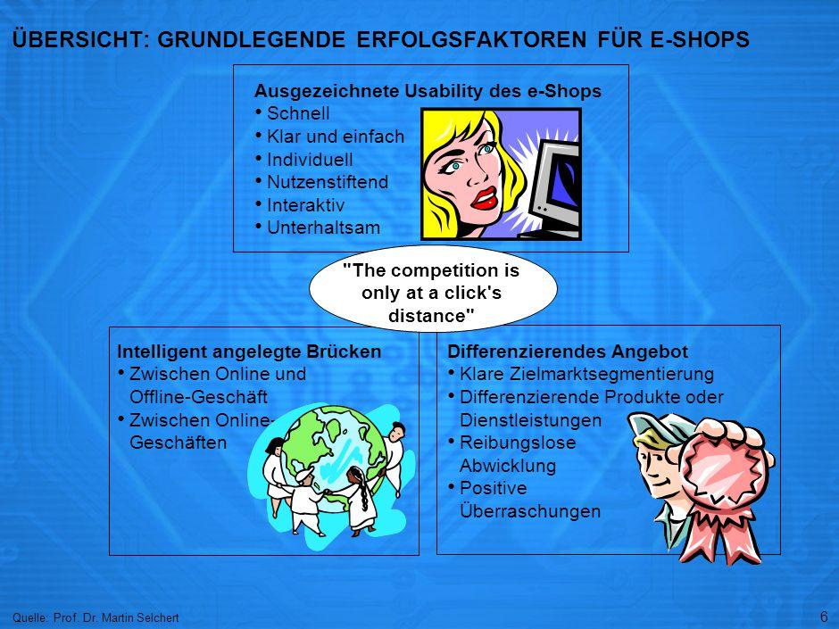 6 ÜBERSICHT: GRUNDLEGENDE ERFOLGSFAKTOREN FÜR E-SHOPS Quelle: Prof. Dr. Martin Selchert Intelligent angelegte Brücken Zwischen Online und Offline-Gesc
