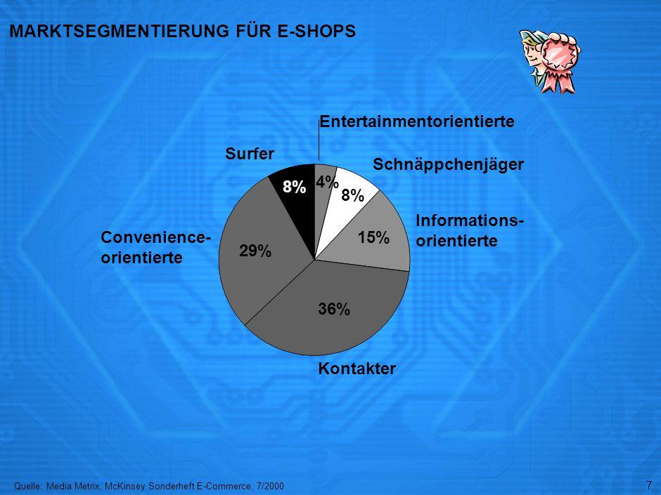 7 MARKTSEGMENTIERUNG FÜR E-SHOPS 4% Quelle:Media Metrix, McKinsey Sonderheft E-Commerce, 7/2000 8% 15% 36% 29% 8% Entertainmentorientierte Schnäppchenjäger Informations- orientierte Kontakter Convenience- orientierte Surfer