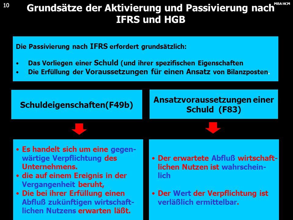 MBA HCM 9 Grundsätze der Aktivierung und Passivierung nach IFRS und HGB Beispiele.......nach IFRS......nach HGB Selbsterstellte Patente: (Entwicklungs