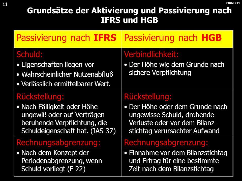 MBA HCM 10 Grundsätze der Aktivierung und Passivierung nach IFRS und HGB Die Passivierung nach IFRS erfordert grundsätzlich: Das Vorliegen einer Schul
