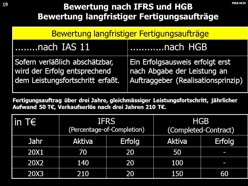 MBA HCM 18 Bewertung nach IFRS Folgebewertung am Beispiel Eine Maschine wurde Anfang des Jahres 20X0 für 2.100 T€ gekauft. Die voraussichtliche Nutzun
