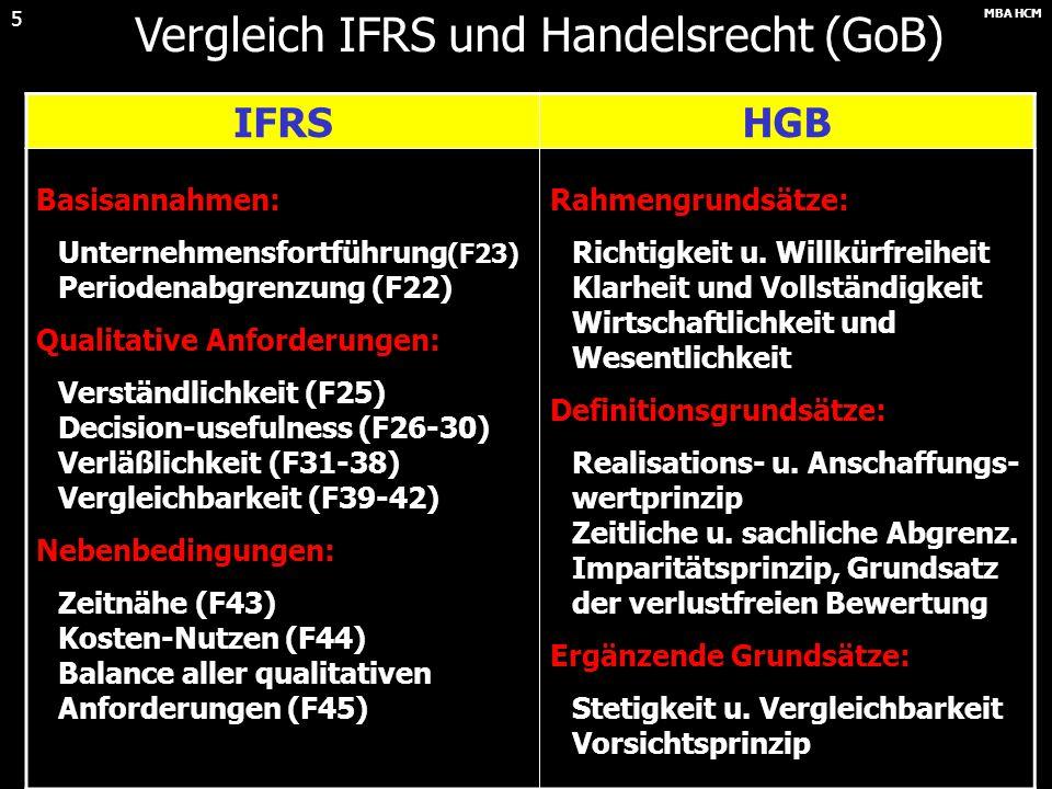 MBA HCM 5 Vergleich IFRS und Handelsrecht (GoB) IFRSHGB Basisannahmen: Unternehmensfortführung (F23) Periodenabgrenzung (F22) Qualitative Anforderungen: Verständlichkeit (F25) Decision-usefulness (F26-30) Verläßlichkeit (F31-38) Vergleichbarkeit (F39-42) Nebenbedingungen: Zeitnähe (F43) Kosten-Nutzen (F44) Balance aller qualitativen Anforderungen (F45) Rahmengrundsätze: Richtigkeit u.