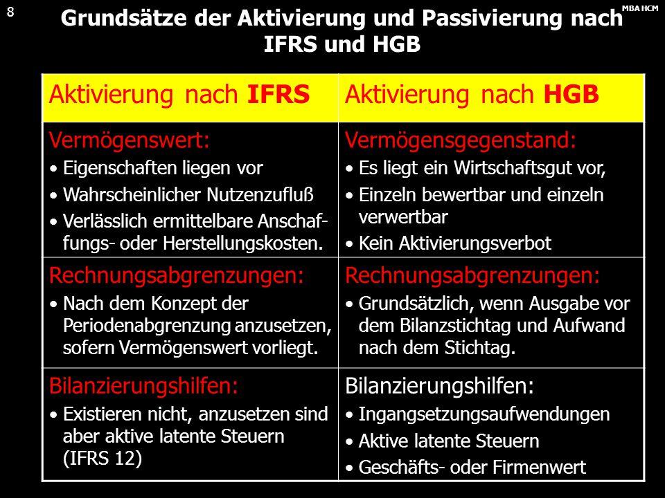 MBA HCM 7 Aktivierung nach IFRS Die Aktivierung nach IFRS erfordert grundsätzlich: Das Vorliegen eines Vermögenswertes (und seiner spezifischen Eigen-