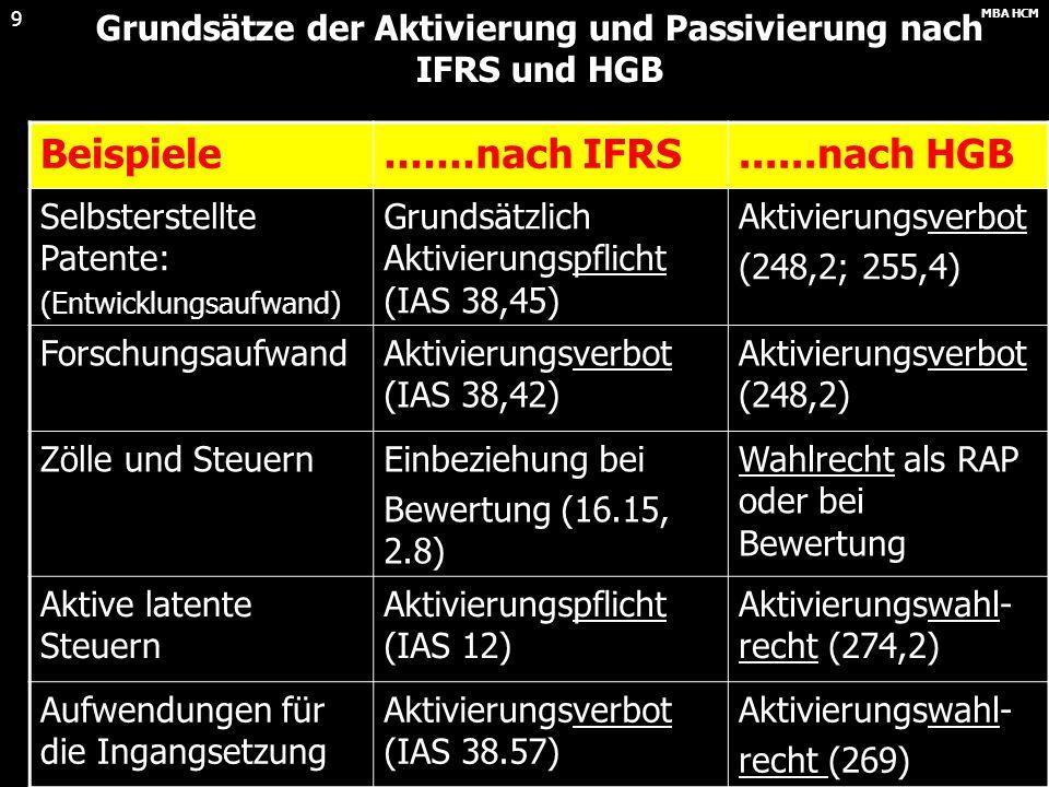 MBA HCM 9 Grundsätze der Aktivierung und Passivierung nach IFRS und HGB Beispiele.......nach IFRS......nach HGB Selbsterstellte Patente: (Entwicklungsaufwand) Grundsätzlich Aktivierungspflicht (IAS 38,45) Aktivierungsverbot (248,2; 255,4) ForschungsaufwandAktivierungsverbot (IAS 38,42) Aktivierungsverbot (248,2) Zölle und SteuernEinbeziehung bei Bewertung (16.15, 2.8) Wahlrecht als RAP oder bei Bewertung Aktive latente Steuern Aktivierungspflicht (IAS 12) Aktivierungswahl- recht (274,2) Aufwendungen für die Ingangsetzung Aktivierungsverbot (IAS 38.57) Aktivierungswahl- recht (269)