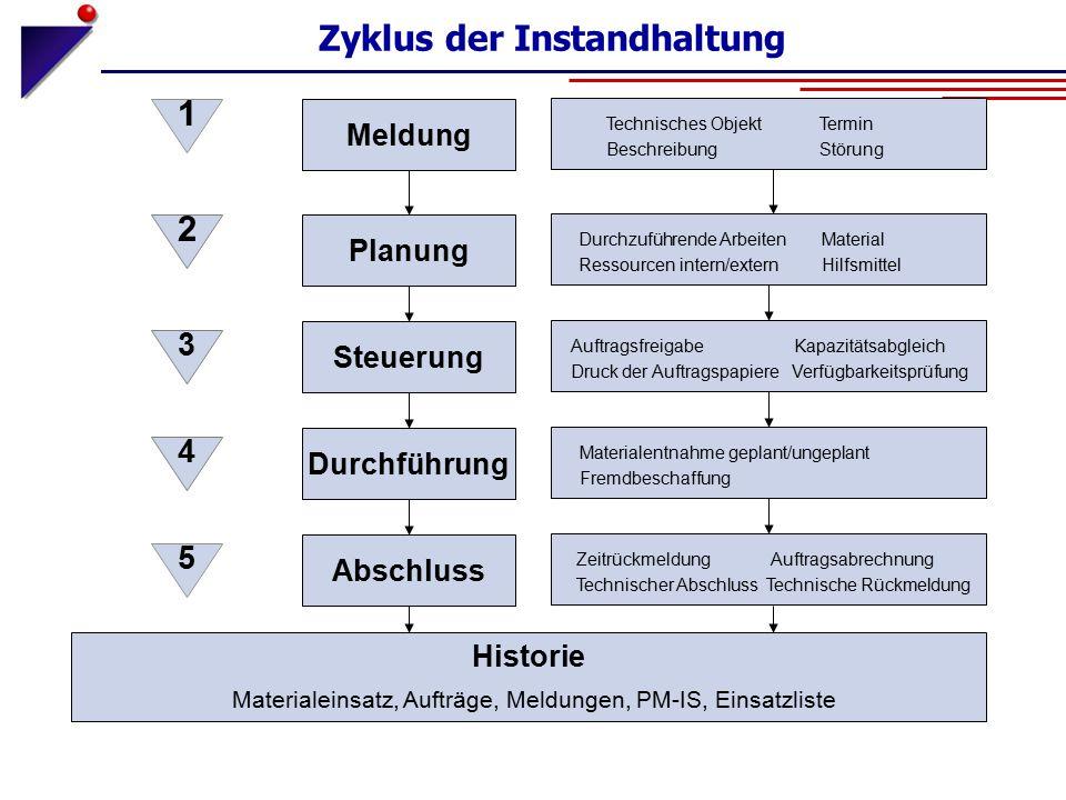 Zyklus der Instandhaltung Meldung Planung Steuerung Durchführung Abschluss Historie Materialeinsatz, Aufträge, Meldungen, PM-IS, Einsatzliste 4 5 2 3