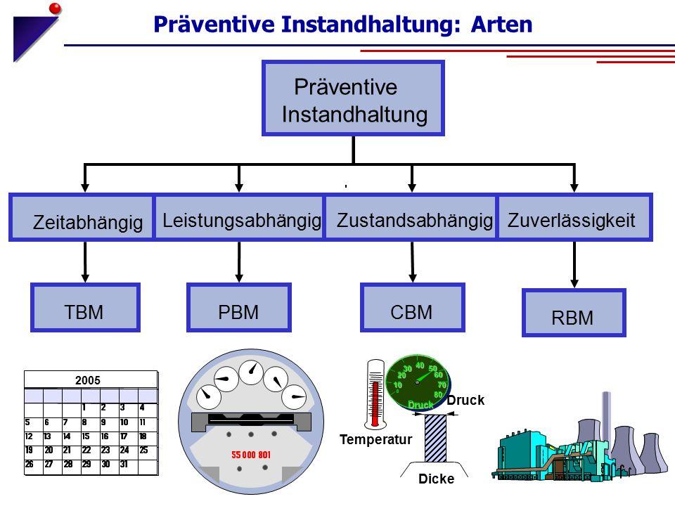 Präventive Instandhaltung: Arten Zeitabhängig LeistungsabhängigZustandsabhängig Präventive Instandhaltung Temperatur Dicke Druck 10 20 30 40 50 60 70