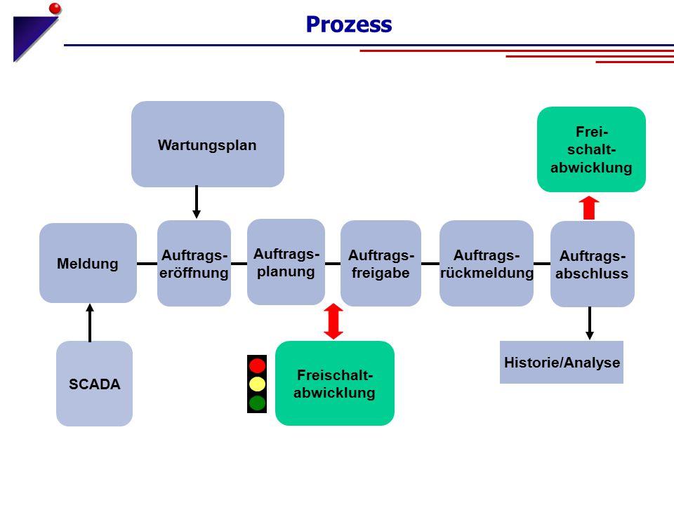 Prozess Meldung Frei- schalt- abwicklung Freischalt- abwicklung Auftrags- eröffnung Auftrags- freigabe Auftrags- rückmeldung Auftrags- abschluss Histo