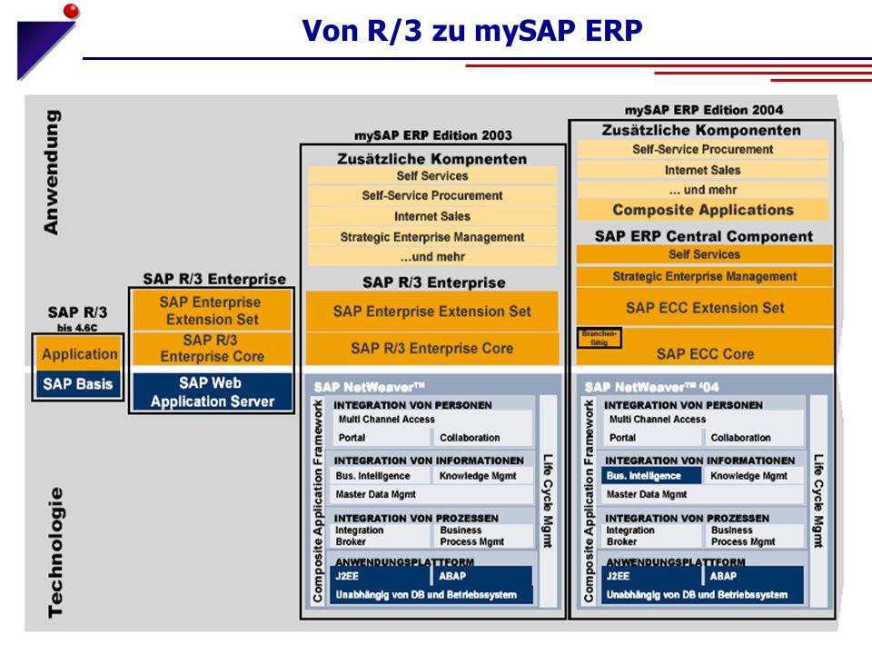 Von R/3 zu mySAP ERP