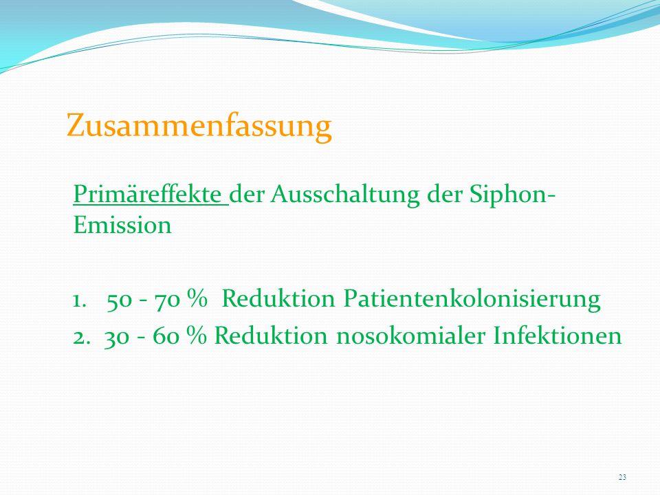 Zusammenfassung Primäreffekte der Ausschaltung der Siphon- Emission 1. 50 - 70 % Reduktion Patientenkolonisierung 2. 30 - 60 % Reduktion nosokomialer