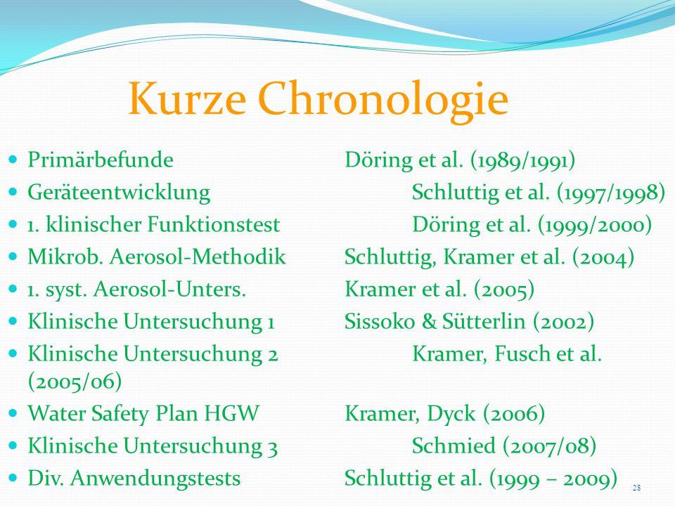 Kurze Chronologie Primärbefunde Döring et al. (1989/1991) Geräteentwicklung Schluttig et al. (1997/1998) 1. klinischer Funktionstest Döring et al. (19