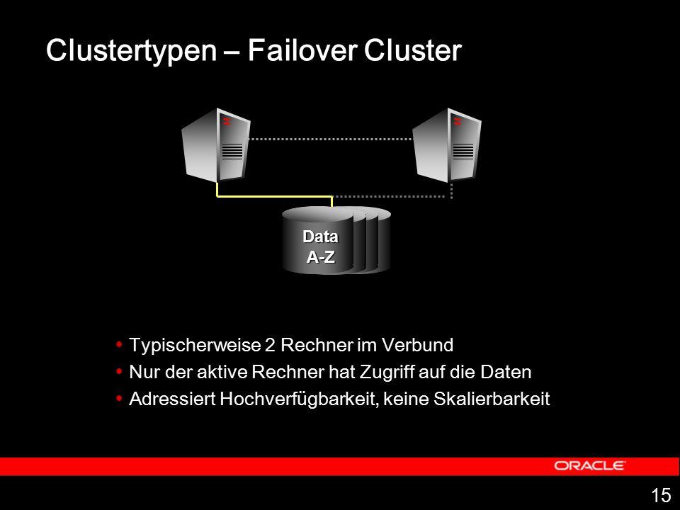 15 Clustertypen – Failover Cluster DataA-ZDataA-Z  Typischerweise 2 Rechner im Verbund  Nur der aktive Rechner hat Zugriff auf die Daten  Adressier