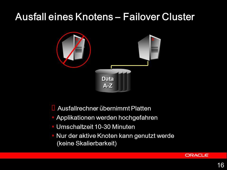 16 Ausfall eines Knotens – Failover Cluster  Ausfallrechner übernimmt Platten  Applikationen werden hochgefahren  Umschaltzeit 10-30 Minuten  Nur