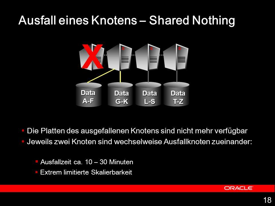 18 Ausfall eines Knotens – Shared Nothing  Die Platten des ausgefallenen Knotens sind nicht mehr verfügbar  Jeweils zwei Knoten sind wechselweise Au