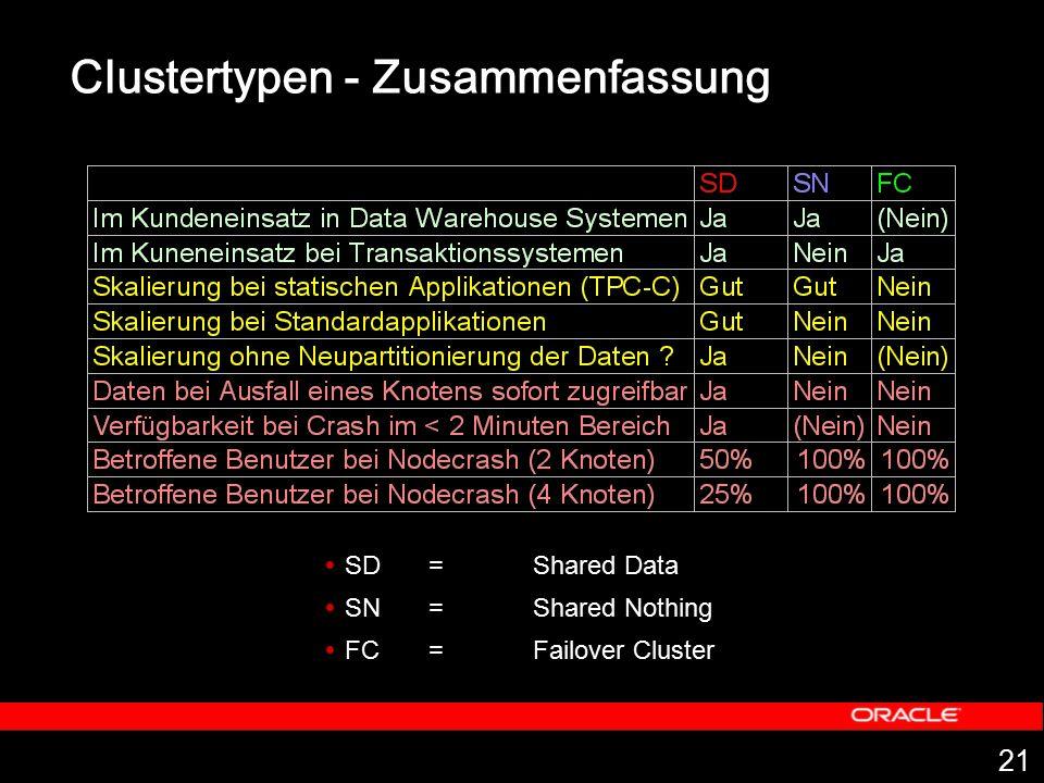 21 Clustertypen - Zusammenfassung  SD = Shared Data  SN = Shared Nothing  FC= Failover Cluster
